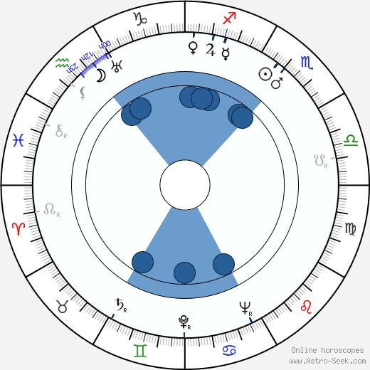János Görbe wikipedia, horoscope, astrology, instagram