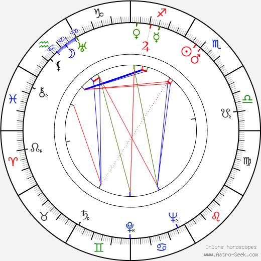 János Görbe день рождения гороскоп, János Görbe Натальная карта онлайн