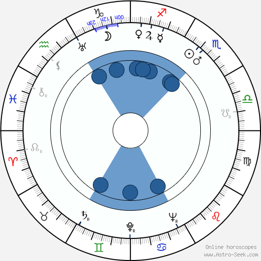 Jaroslav Bouček wikipedia, horoscope, astrology, instagram
