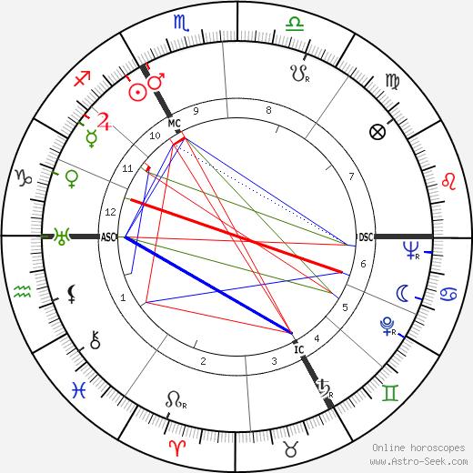 Jean Louis Tulasne tema natale, oroscopo, Jean Louis Tulasne oroscopi gratuiti, astrologia