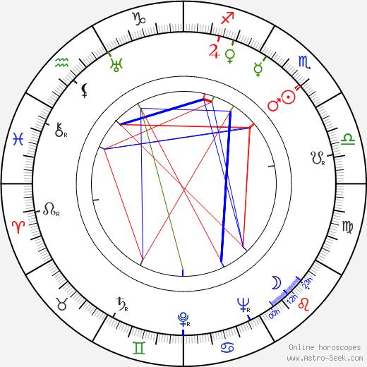Jouko Tolonen день рождения гороскоп, Jouko Tolonen Натальная карта онлайн