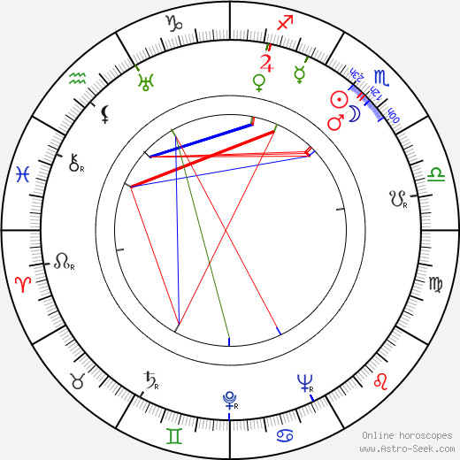 June Havoc astro natal birth chart, June Havoc horoscope, astrology