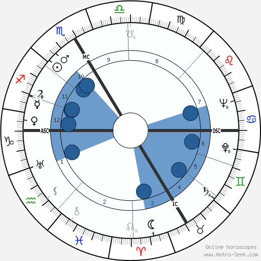 Kenneth Bergquist wikipedia, horoscope, astrology, instagram