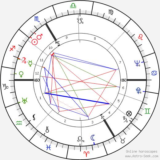 Kenneth Bergquist tema natale, oroscopo, Kenneth Bergquist oroscopi gratuiti, astrologia