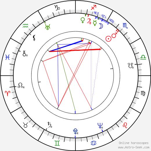 Martti Lohikoski birth chart, Martti Lohikoski astro natal horoscope, astrology