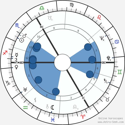 Mgr. Andre Pailler wikipedia, horoscope, astrology, instagram