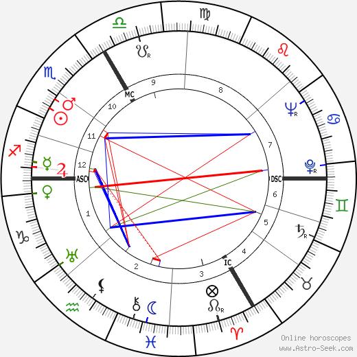 Mgr. Andre Pailler день рождения гороскоп, Mgr. Andre Pailler Натальная карта онлайн