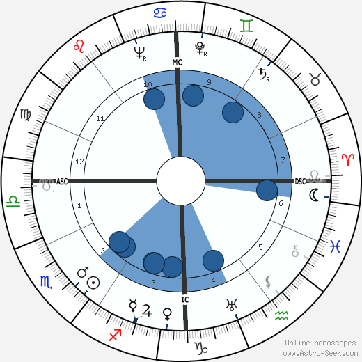 Otto von Habsburg horoscope, astrology, sign, zodiac, date of birth, instagram