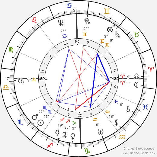 Otto von Habsburg birth chart, biography, wikipedia 2017, 2018