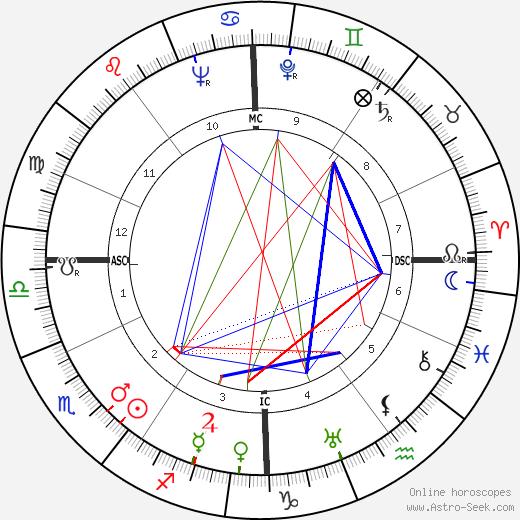 Otto von Habsburg astro natal birth chart, Otto von Habsburg horoscope, astrology