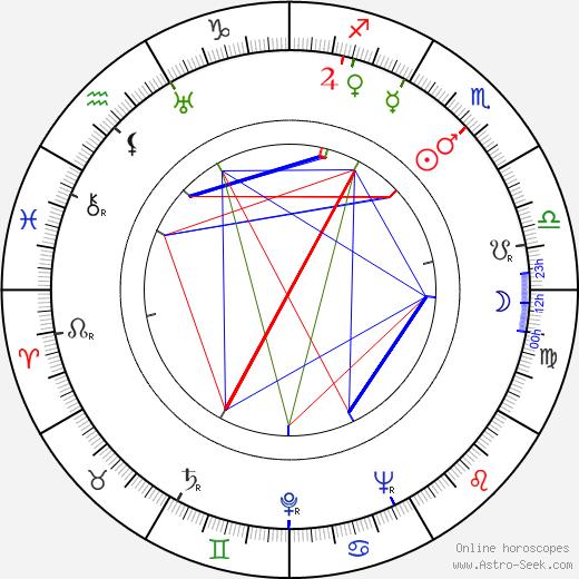 Paul Dehn tema natale, oroscopo, Paul Dehn oroscopi gratuiti, astrologia