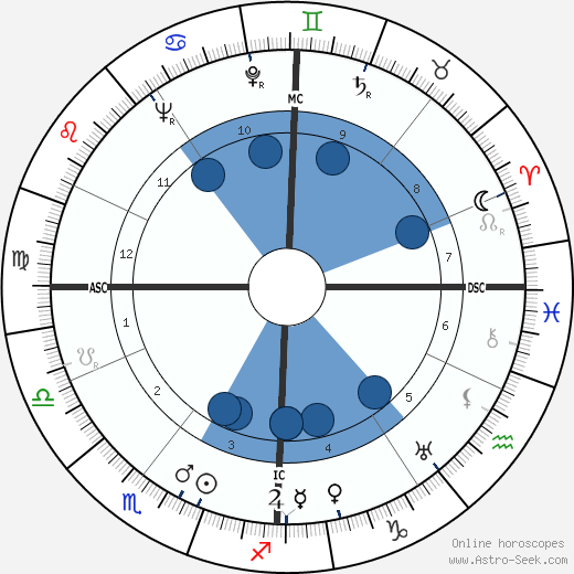Pierre Grimal wikipedia, horoscope, astrology, instagram