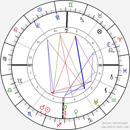 Пьер Грималь Pierre Grimal день рождения гороскоп, Pierre Grimal Натальная карта онлайн