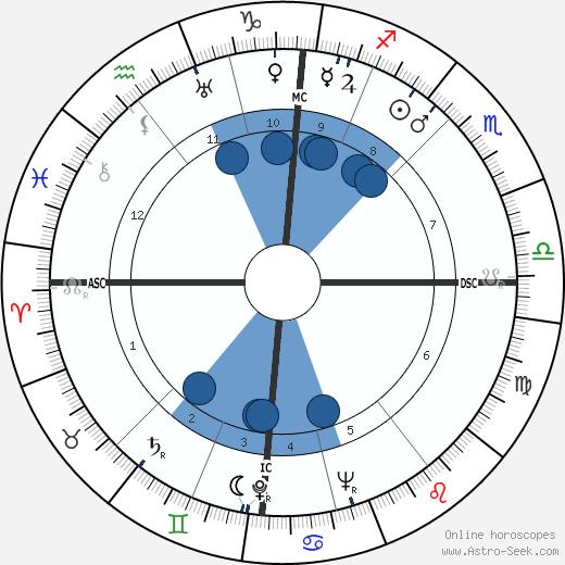 Samuel Reshevsky wikipedia, horoscope, astrology, instagram