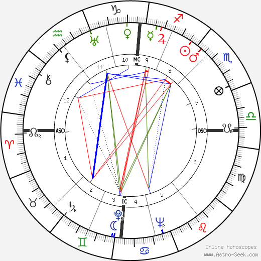 Samuel Reshevsky tema natale, oroscopo, Samuel Reshevsky oroscopi gratuiti, astrologia