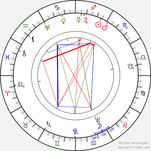Sirkka Kaski день рождения гороскоп, Sirkka Kaski Натальная карта онлайн