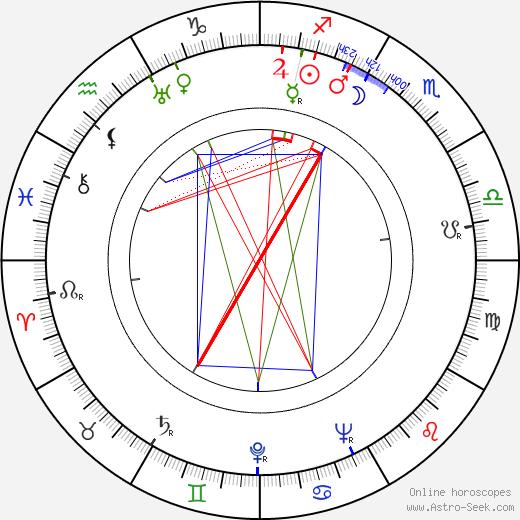 Aimo Paapio astro natal birth chart, Aimo Paapio horoscope, astrology