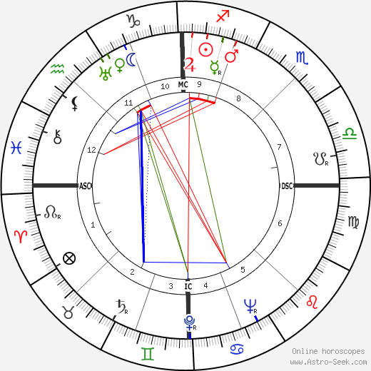 Carlo Ponti astro natal birth chart, Carlo Ponti horoscope, astrology