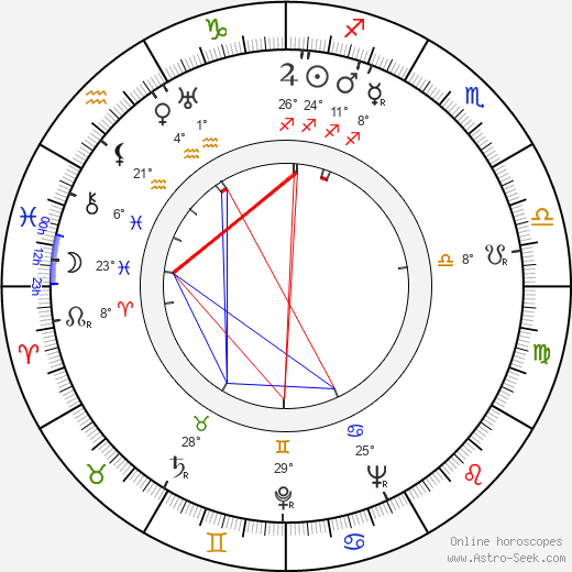 Charles Marquis Warren birth chart, biography, wikipedia 2019, 2020