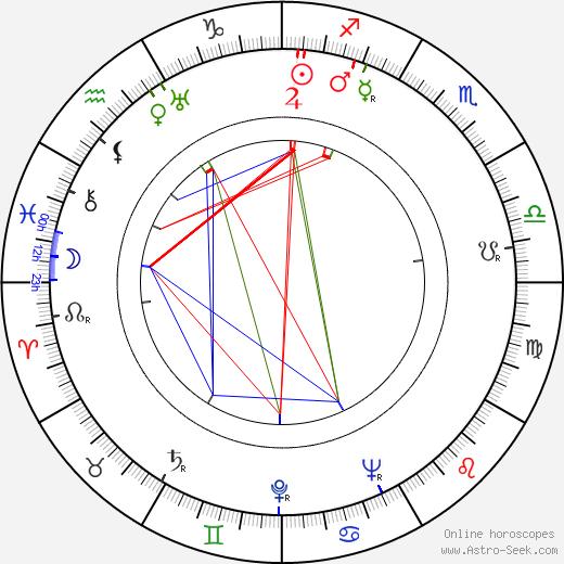 Charles Marquis Warren astro natal birth chart, Charles Marquis Warren horoscope, astrology