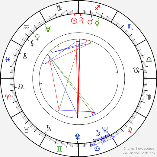 Constance Cox astro natal birth chart, Constance Cox horoscope, astrology
