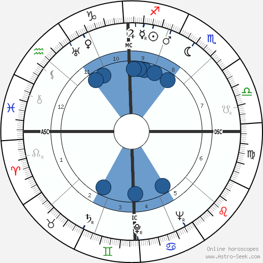 Eleanor Holm wikipedia, horoscope, astrology, instagram