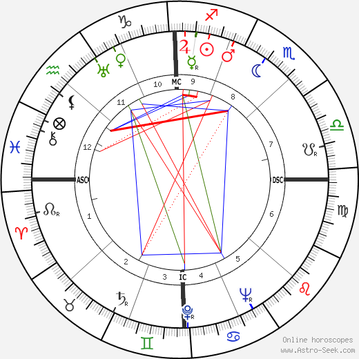 Eleanor Holm день рождения гороскоп, Eleanor Holm Натальная карта онлайн