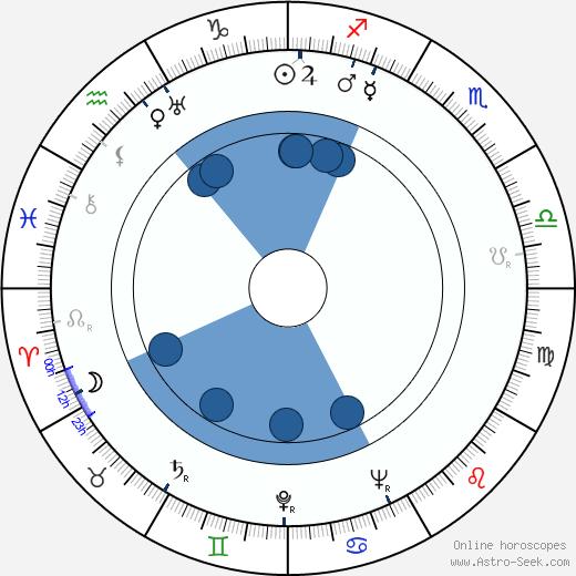 Esko Tuomi wikipedia, horoscope, astrology, instagram