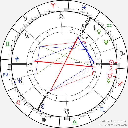 François-Henri Spoerry astro natal birth chart, François-Henri Spoerry horoscope, astrology