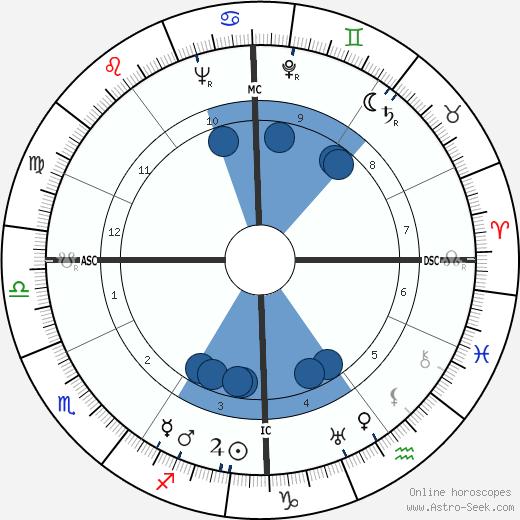 Jacques Dorsan wikipedia, horoscope, astrology, instagram