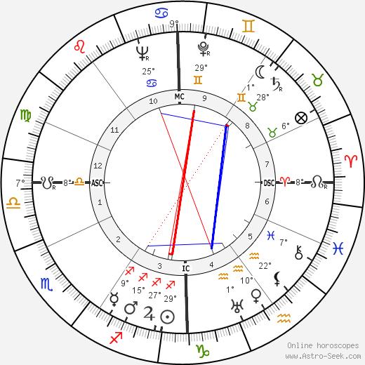 Jacques Dorsan birth chart, biography, wikipedia 2019, 2020