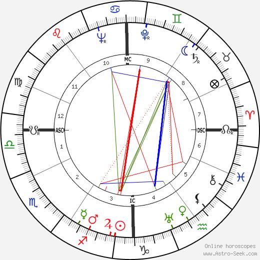 Jacques Dorsan birth chart, Jacques Dorsan astro natal horoscope, astrology
