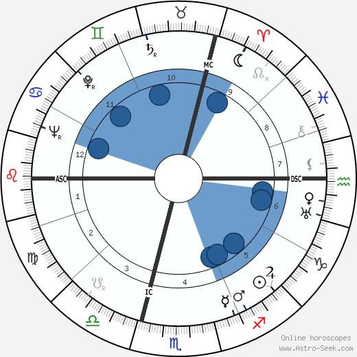 Jean-Devaivre wikipedia, horoscope, astrology, instagram