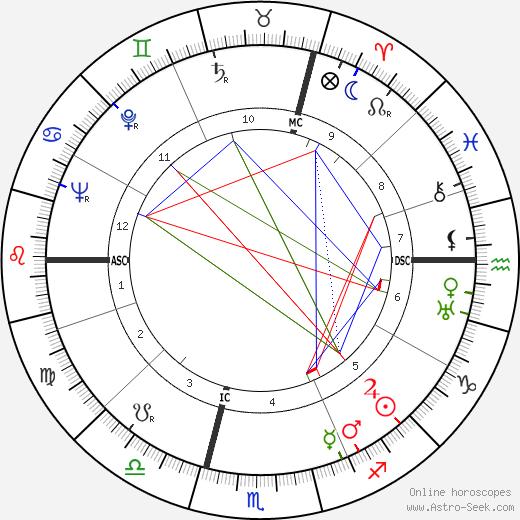 Jean-Devaivre день рождения гороскоп, Jean-Devaivre Натальная карта онлайн