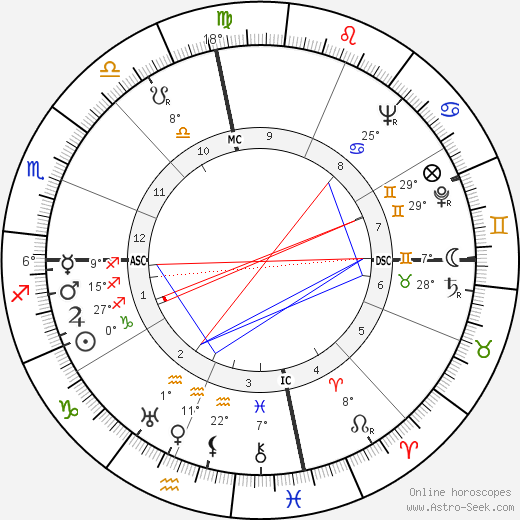 Lady Bird Johnson birth chart, biography, wikipedia 2018, 2019