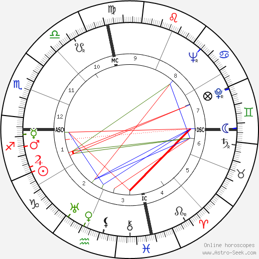 Lady Bird Johnson astro natal birth chart, Lady Bird Johnson horoscope, astrology