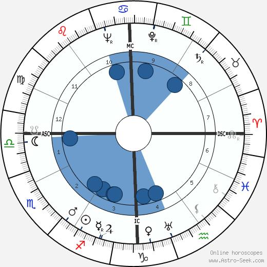 Mario Bo wikipedia, horoscope, astrology, instagram
