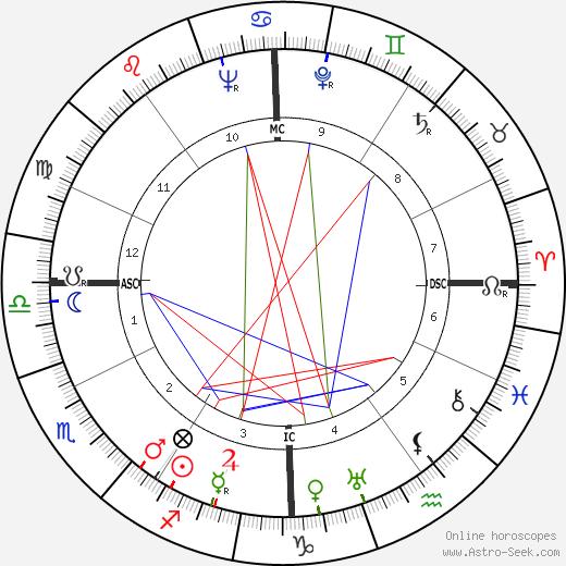 Mario Bo день рождения гороскоп, Mario Bo Натальная карта онлайн