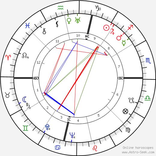 Mario Zatelli день рождения гороскоп, Mario Zatelli Натальная карта онлайн