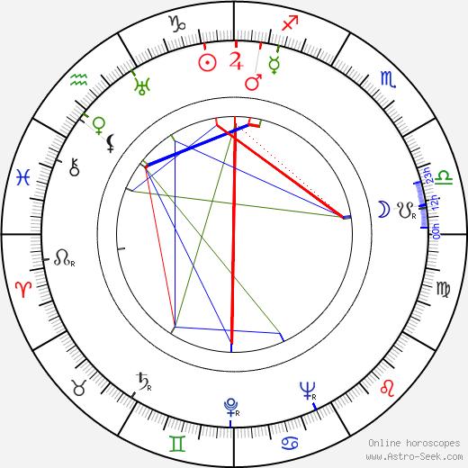 Nancy Coleman tema natale, oroscopo, Nancy Coleman oroscopi gratuiti, astrologia