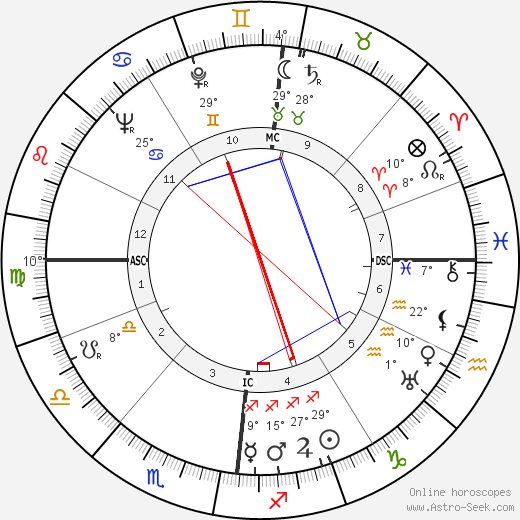 Paul Meurisse birth chart, biography, wikipedia 2018, 2019