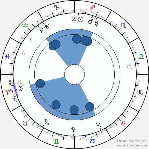 Paul Nathan wikipedia, horoscope, astrology, instagram