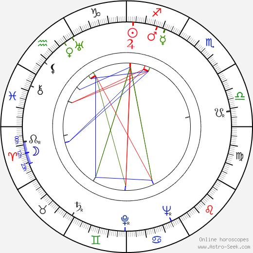 Paul Nathan birth chart, Paul Nathan astro natal horoscope, astrology