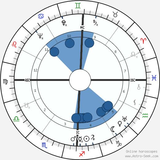 Philip Hart wikipedia, horoscope, astrology, instagram