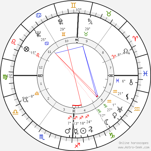 Philip Hart birth chart, biography, wikipedia 2018, 2019