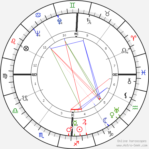 Philip Hart astro natal birth chart, Philip Hart horoscope, astrology