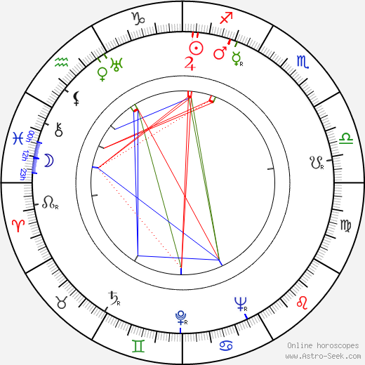 Robert Berri birth chart, Robert Berri astro natal horoscope, astrology