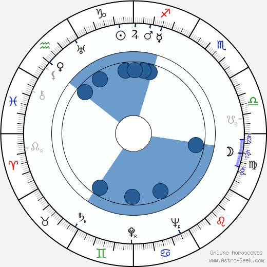 Sabine Peters wikipedia, horoscope, astrology, instagram