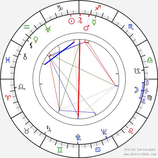 Sabine Peters birth chart, Sabine Peters astro natal horoscope, astrology