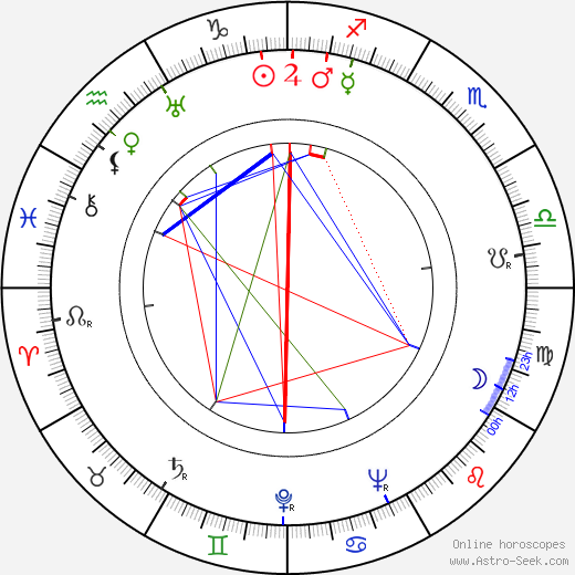 Teuvo Aura birth chart, Teuvo Aura astro natal horoscope, astrology